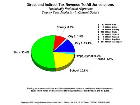 Direct and Indirect Tax Revenue To All Jurisdictions