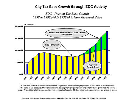 City Tax Base Growth through EDC Activity